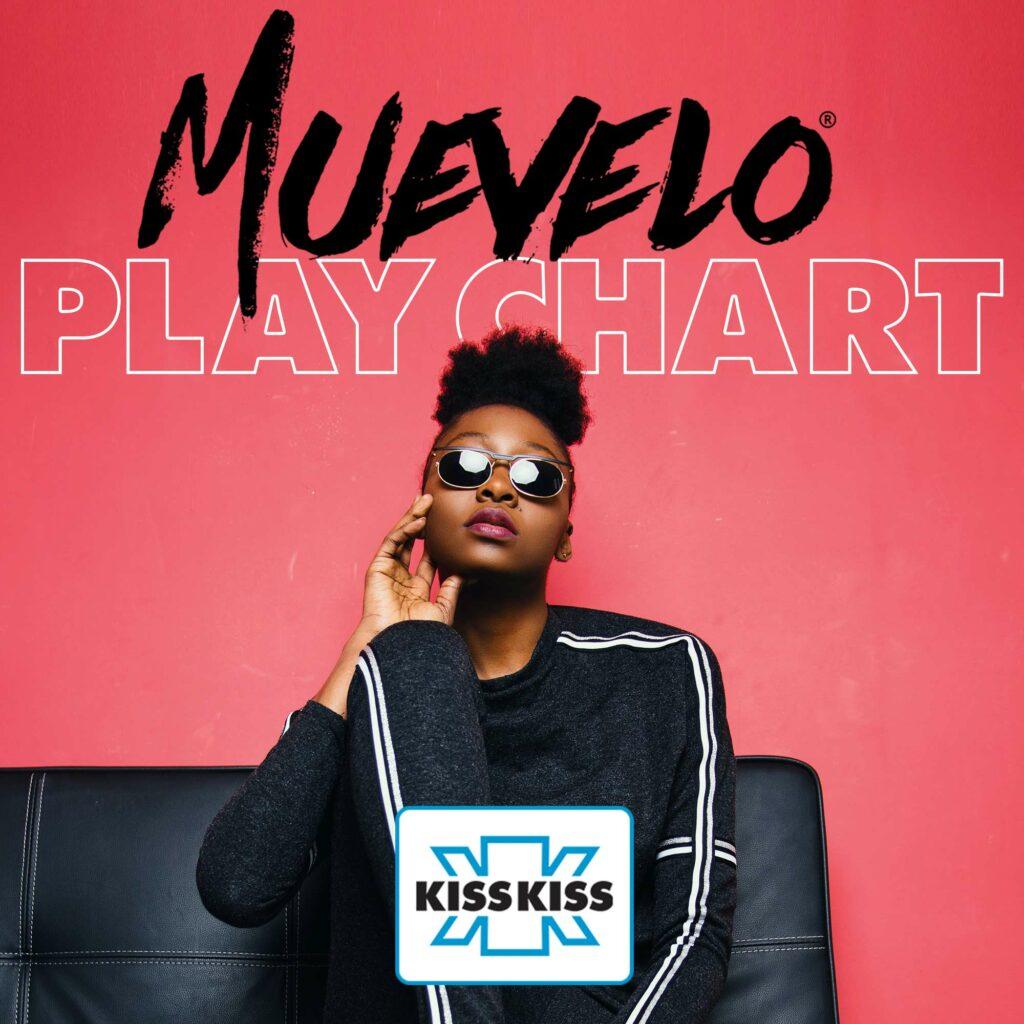 Muevelo Play Chart